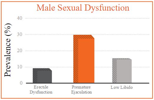 male sexual dysfunctions prevalence